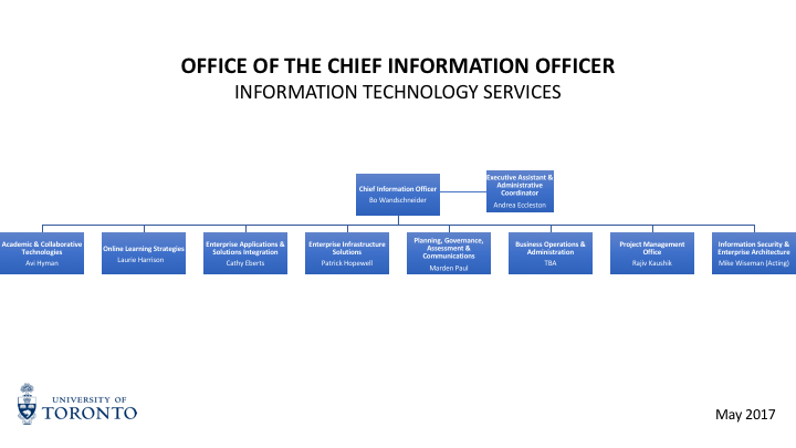 Information Technology Services High Level Organizational Chart from May 2017