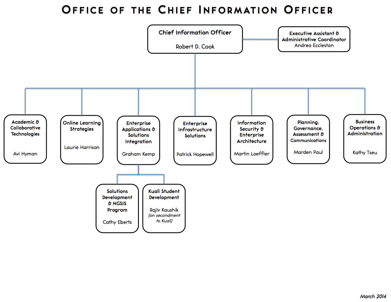 CIO Organizational Chart 2014