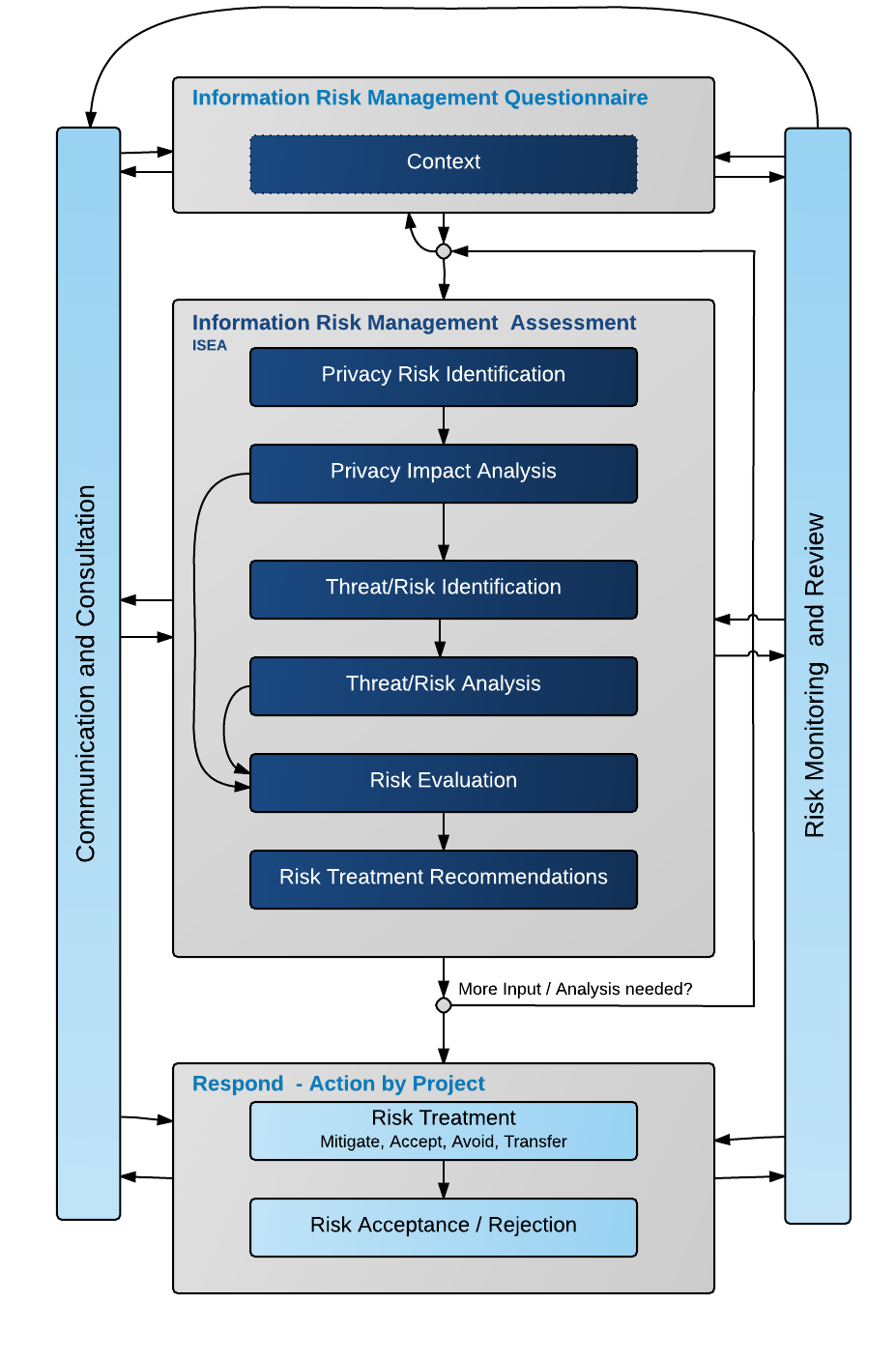 Information Risk Management Process_2
