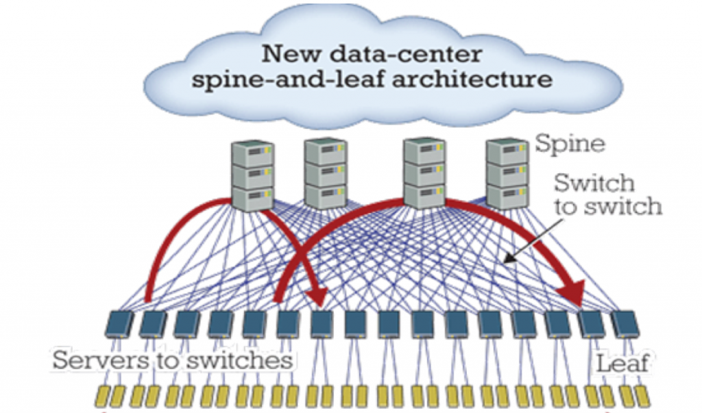 Huawei: New Data Center Spine and Leaf Architecture
