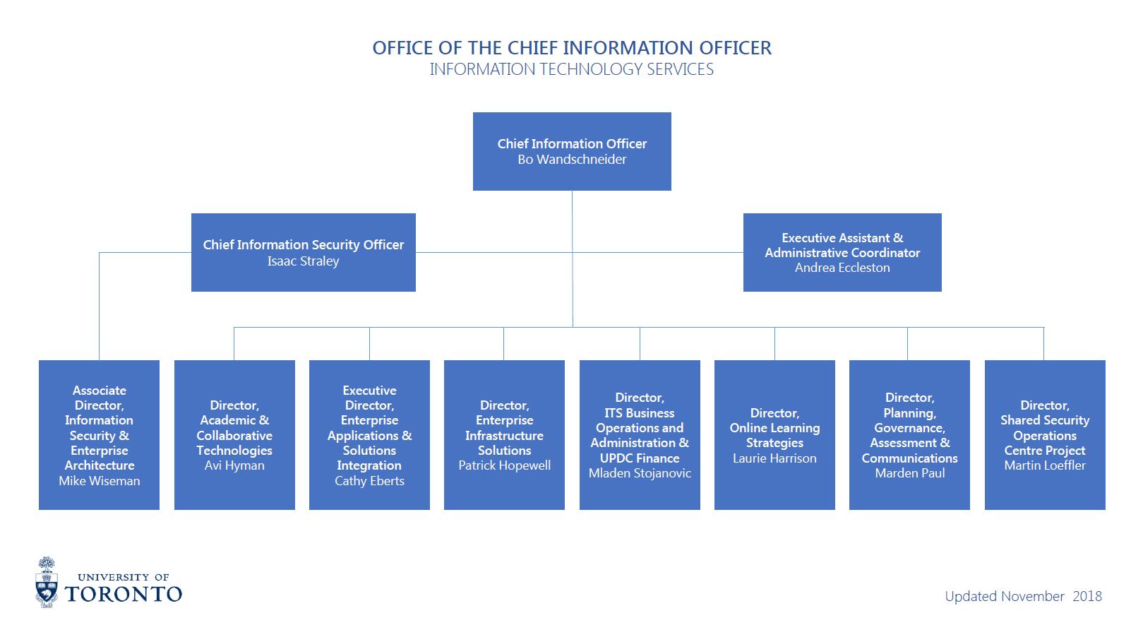 ITS Organizational Chart - November 2018