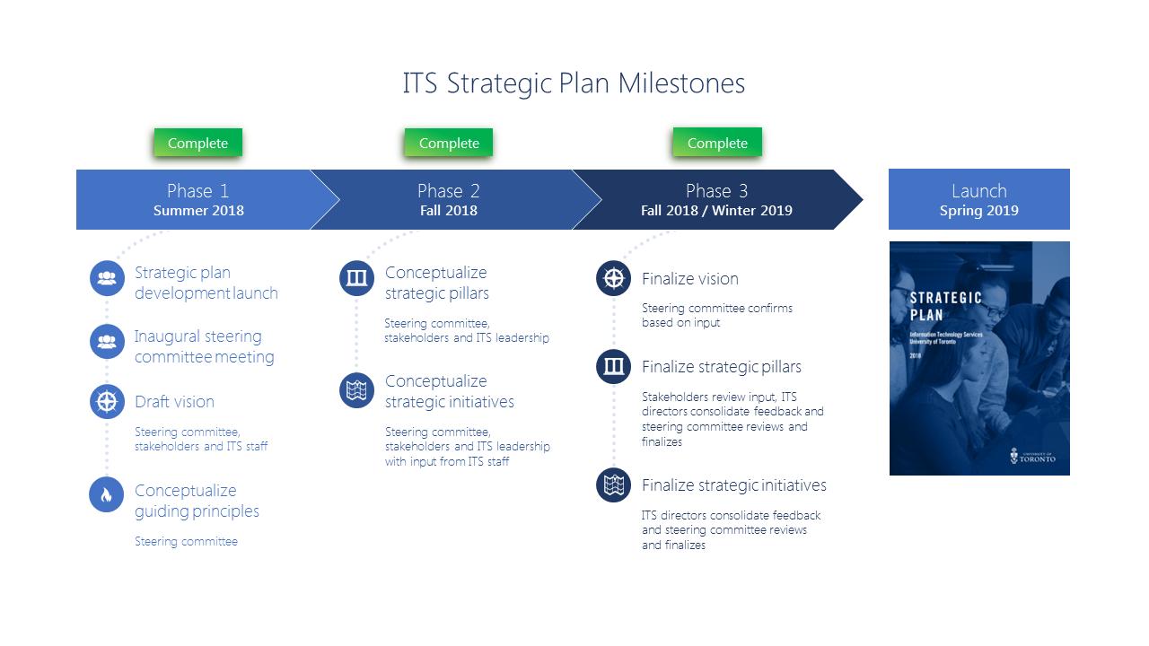 IT at U of T Strategic Plan Milestones image