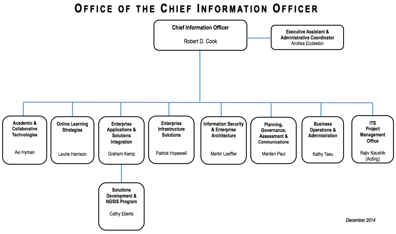 it organizational structure See the divisions that make up the homeland security division.