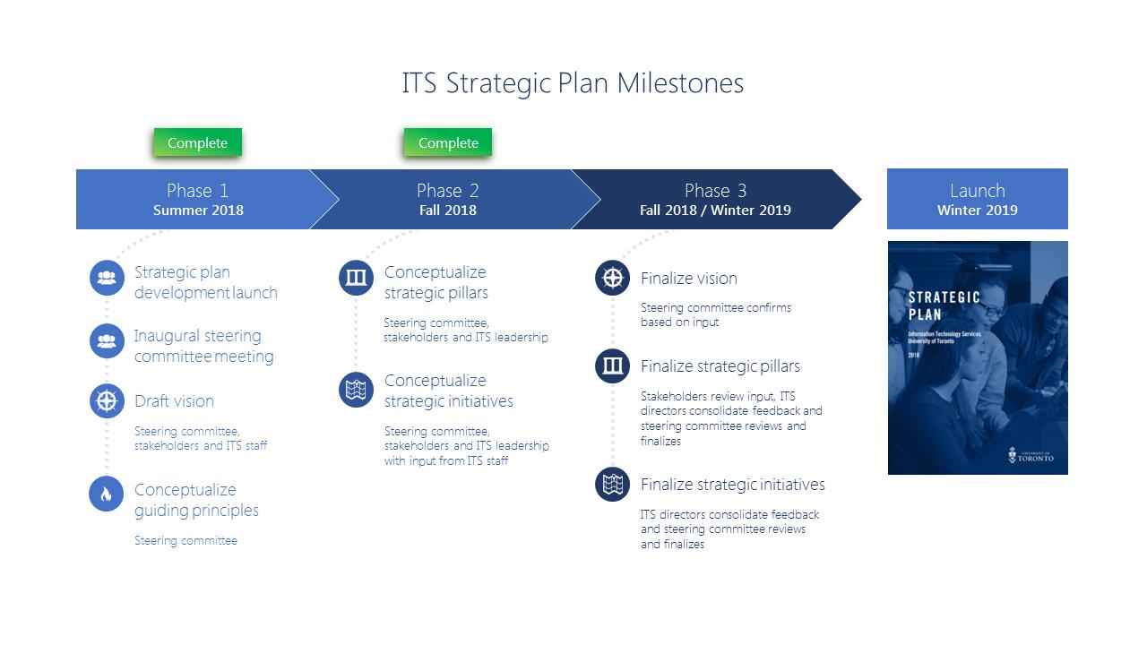 ITS Strategic Plan Milestones image